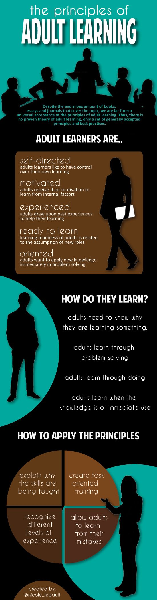 infografía adult learning