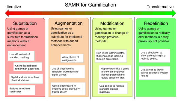 SAMR-for-Gamification-Examples